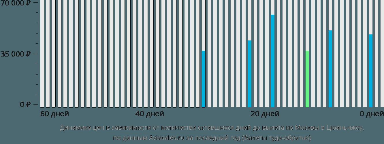 Динамика цен в зависимости от количества оставшихся дней до вылета из Москвы в Цюаньчжоу
