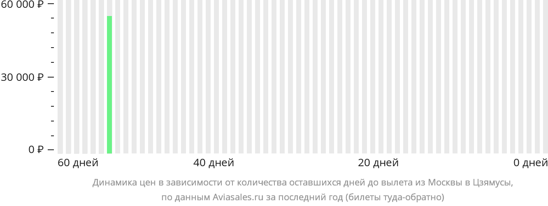 Динамика цен в зависимости от количества оставшихся дней до вылета из Москвы в Цзямусы