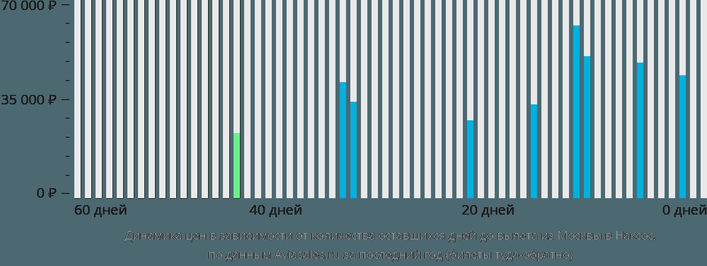 Динамика цен в зависимости от количества оставшихся дней до вылета из Москвы в Наксос