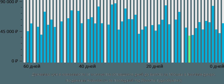 Динамика цен в зависимости от количества оставшихся дней до вылета из Москвы в Килиманджаро