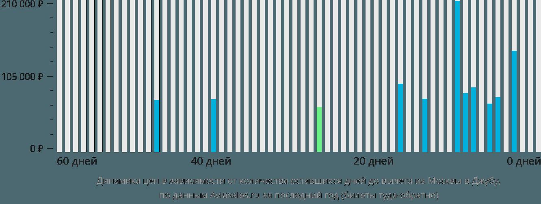 Динамика цен в зависимости от количества оставшихся дней до вылета из Москвы в Джубу