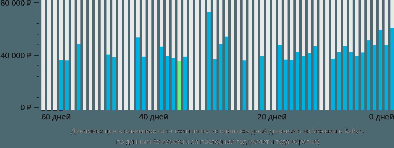 Динамика цен в зависимости от количества оставшихся дней до вылета из Москвы в Кабул