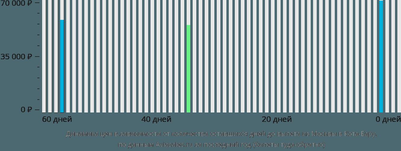 Динамика цен в зависимости от количества оставшихся дней до вылета из Москвы в Кота-Бару