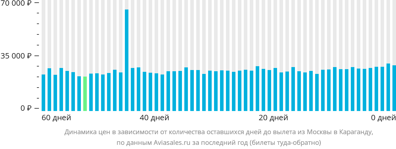 Динамика цен в зависимости от количества оставшихся дней до вылета из Москвы в Караганду