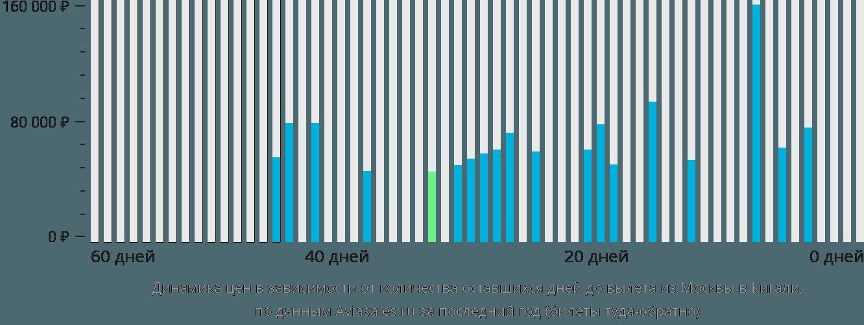 Динамика цен в зависимости от количества оставшихся дней до вылета из Москвы в Кигали