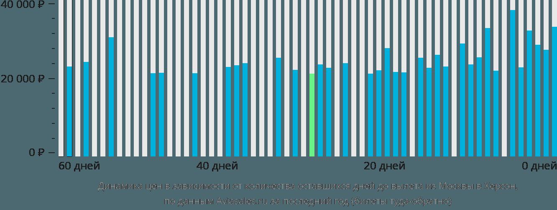 Динамика цен в зависимости от количества оставшихся дней до вылета из Москвы в Херсон