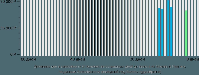 Динамика цен в зависимости от количества оставшихся дней до вылета из Москвы в Ниигату