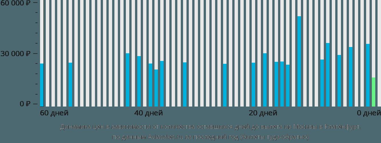 Динамика цен в зависимости от количества оставшихся дней до вылета из Москвы в Клагенфурт