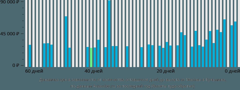 Динамика цен в зависимости от количества оставшихся дней до вылета из Москвы в Куньмина
