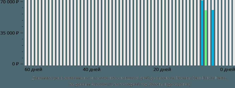 Динамика цен в зависимости от количества оставшихся дней до вылета из Москвы Сент-Китс и Невис