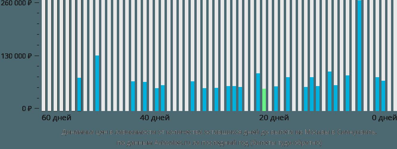 Динамика цен в зависимости от количества оставшихся дней до вылета из Москвы в Сиануквиль