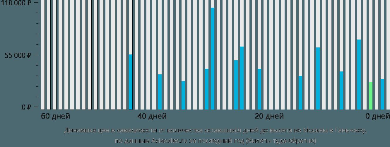 Динамика цен в зависимости от количества оставшихся дней до вылета из Москвы в Ганьчжоу