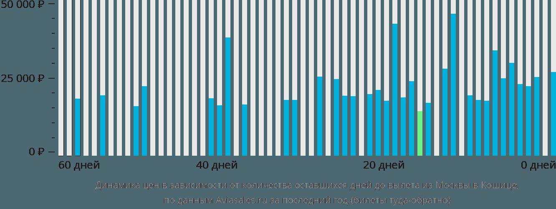 Динамика цен в зависимости от количества оставшихся дней до вылета из Москвы в Кошице