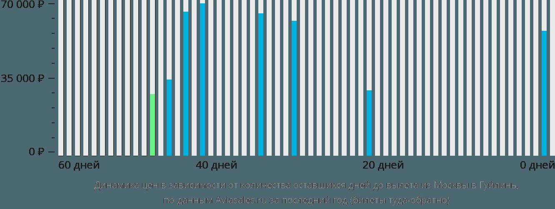 Динамика цен в зависимости от количества оставшихся дней до вылета из Москвы в Гуйлинь
