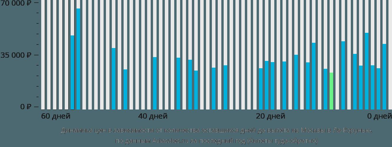 Динамика цен в зависимости от количества оставшихся дней до вылета из Москвы в Ла-Корунью