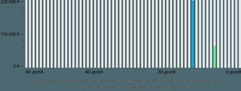 Динамика цен в зависимости от количества оставшихся дней до вылета из Москвы в Сент-Люсию