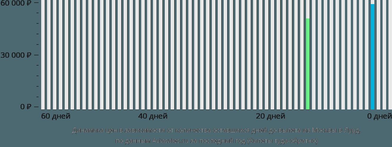 Динамика цен в зависимости от количества оставшихся дней до вылета из Москвы в Лурд