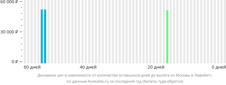 Динамика цен в зависимости от количества оставшихся дней до вылета из Москвы в Лафейетт