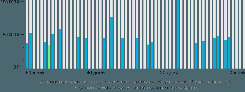 Динамика цен в зависимости от количества оставшихся дней до вылета из Москвы в Ланьчжоу