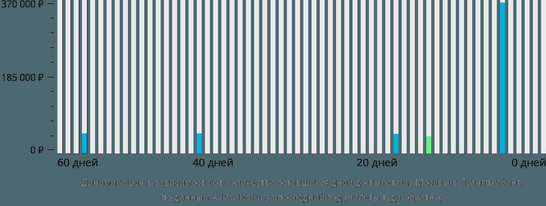 Динамика цен в зависимости от количества оставшихся дней до вылета из Москвы в Луангпхабанг