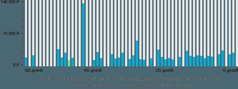 Динамика цен в зависимости от количества оставшихся дней до вылета из Москвы в Лугано