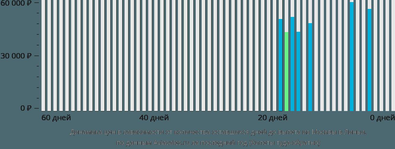 Динамика цен в зависимости от количества оставшихся дней до вылета из Москвы в Линьи