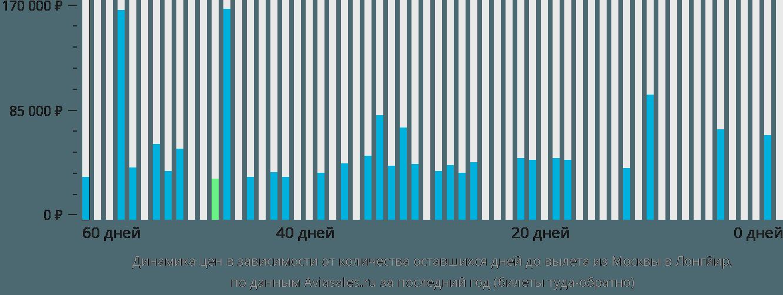 Динамика цен в зависимости от количества оставшихся дней до вылета из Москвы в Лонгйир