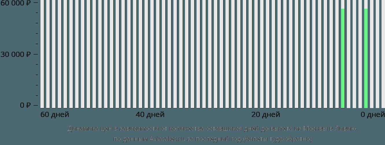 Динамика цен в зависимости от количества оставшихся дней до вылета из Москвы в Ливию
