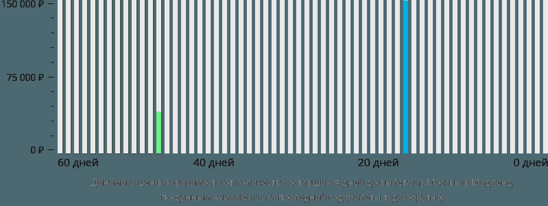 Динамика цен в зависимости от количества оставшихся дней до вылета из Москвы в Мидленд