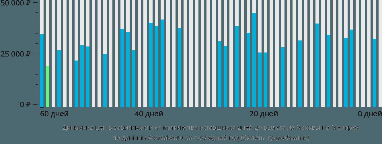 Динамика цен в зависимости от количества оставшихся дней до вылета из Москвы на Менорку