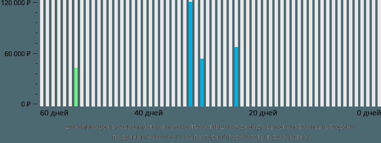 Динамика цен в зависимости от количества оставшихся дней до вылета из Москвы в Медана