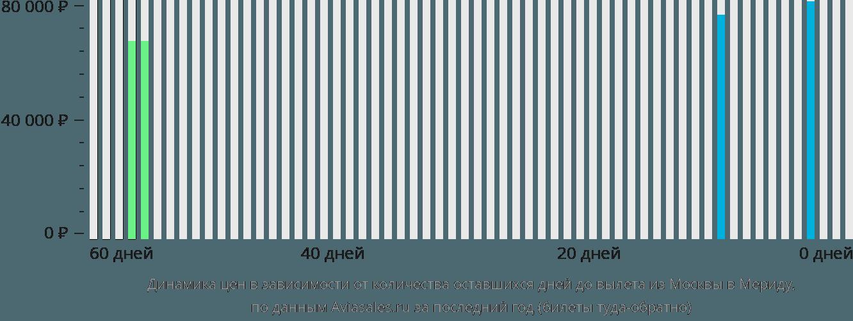 Динамика цен в зависимости от количества оставшихся дней до вылета из Москвы в Мериду