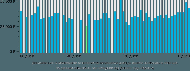 Динамика цен в зависимости от количества оставшихся дней до вылета из Москвы в Мирный