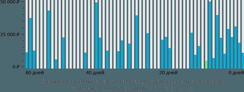 Динамика цен в зависимости от количества оставшихся дней до вылета из Москвы в Москву