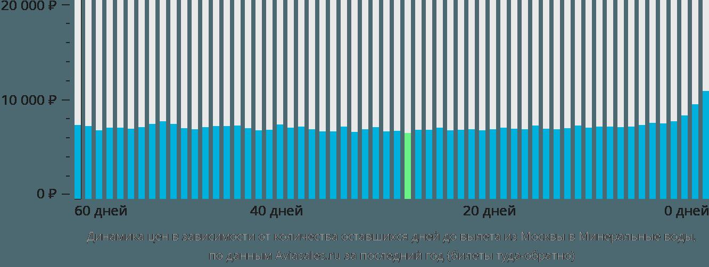 Динамика цен в зависимости от количества оставшихся дней до вылета из Москвы в Минеральные воды