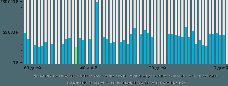 Динамика цен в зависимости от количества оставшихся дней до вылета из Москвы в Миннеаполис