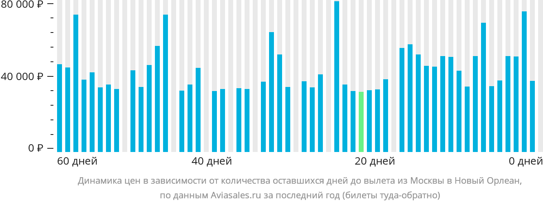 Динамика цен в зависимости от количества оставшихся дней до вылета из Москвы в Новый Орлеан