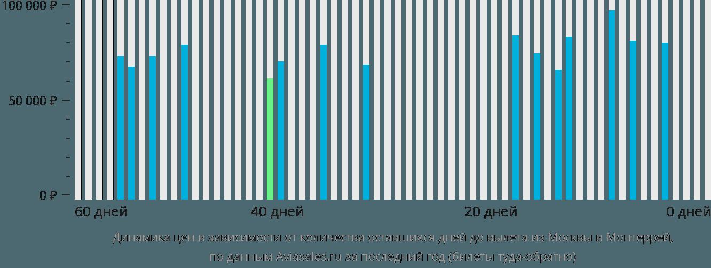 Динамика цен в зависимости от количества оставшихся дней до вылета из Москвы в Монтеррей