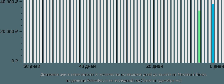 Динамика цен в зависимости от количества оставшихся дней до вылета из Москвы в Мири