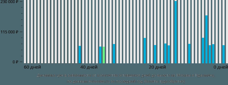 Динамика цен в зависимости от количества оставшихся дней до вылета из Москвы в Нджамену