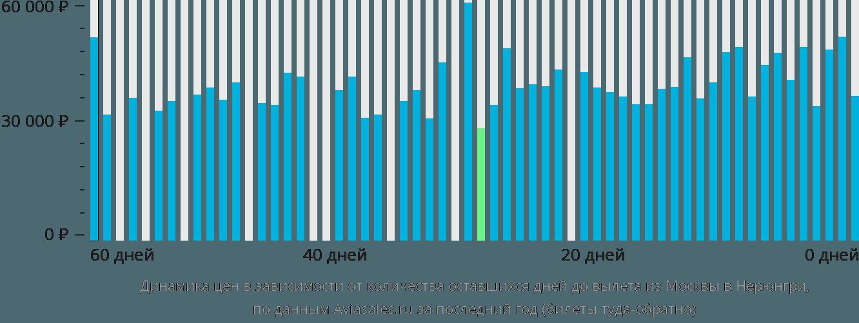 Динамика цен в зависимости от количества оставшихся дней до вылета из Москвы в Нерюнгри