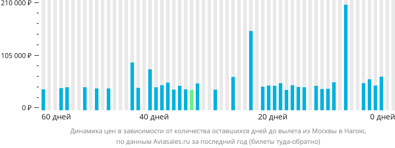 Динамика цен в зависимости от количества оставшихся дней до вылета из Москвы в Нагою