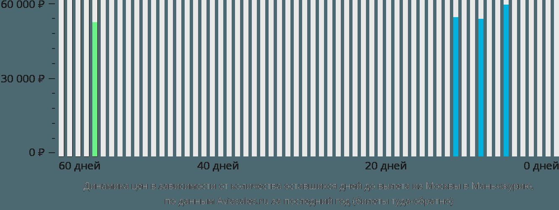 Динамика цен в зависимости от количества оставшихся дней до вылета из Москвы в Маньчжурию