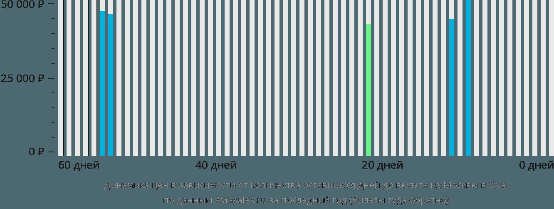 Динамика цен в зависимости от количества оставшихся дней до вылета из Москвы в Оха