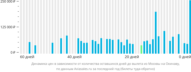Динамика цен в зависимости от количества оставшихся дней до вылета из Москвы на Окинаву