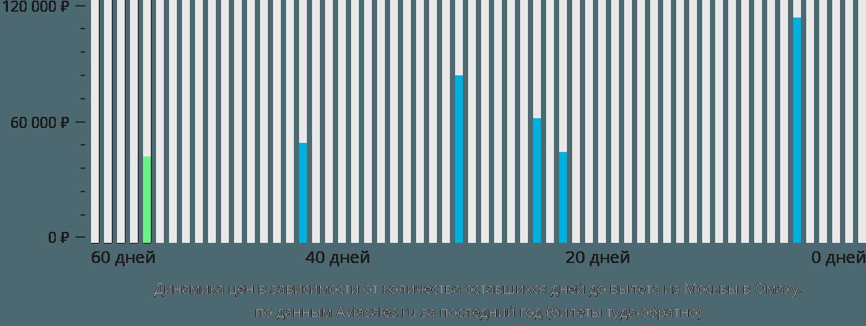 Динамика цен в зависимости от количества оставшихся дней до вылета из Москвы в Омаху
