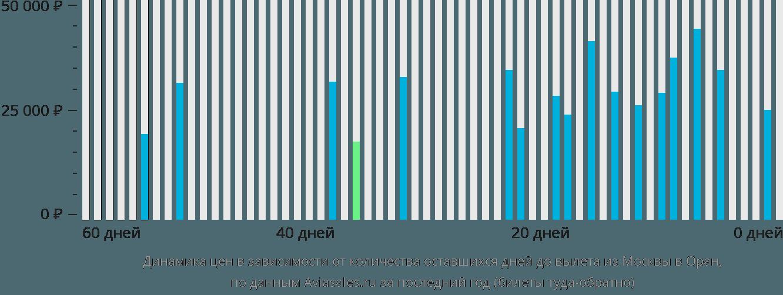 Динамика цен в зависимости от количества оставшихся дней до вылета из Москвы в Оран