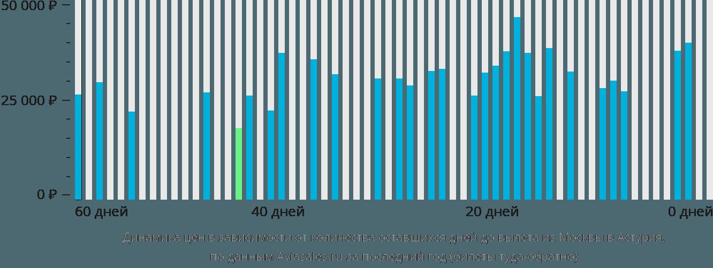 Динамика цен в зависимости от количества оставшихся дней до вылета из Москвы в Астурия