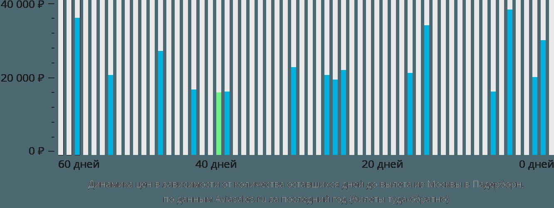 Динамика цен в зависимости от количества оставшихся дней до вылета из Москвы в Липштадт