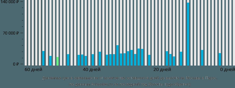 Динамика цен в зависимости от количества оставшихся дней до вылета из Москвы в Парос